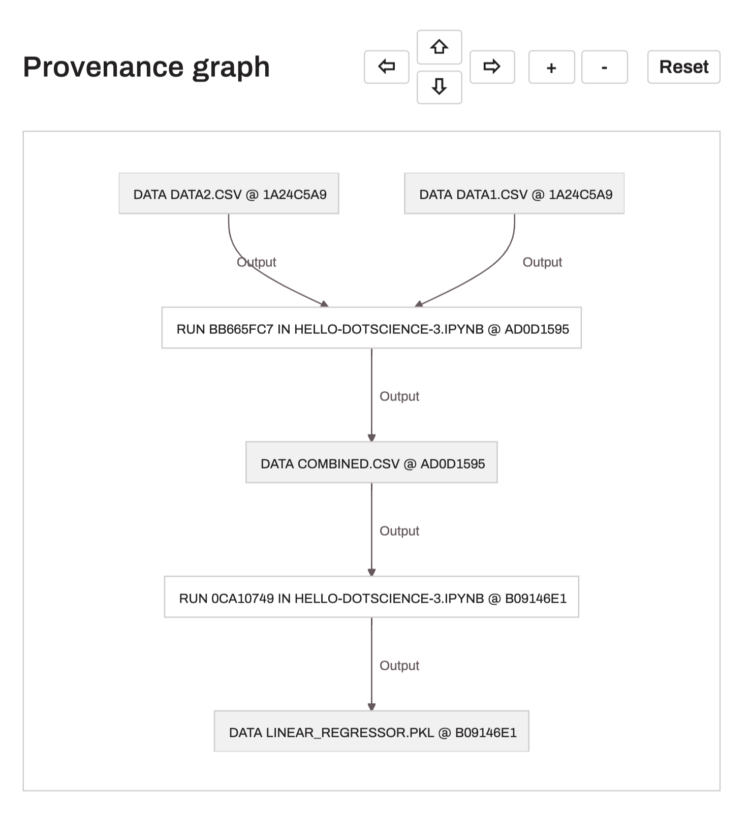 Image for Provenance Graph